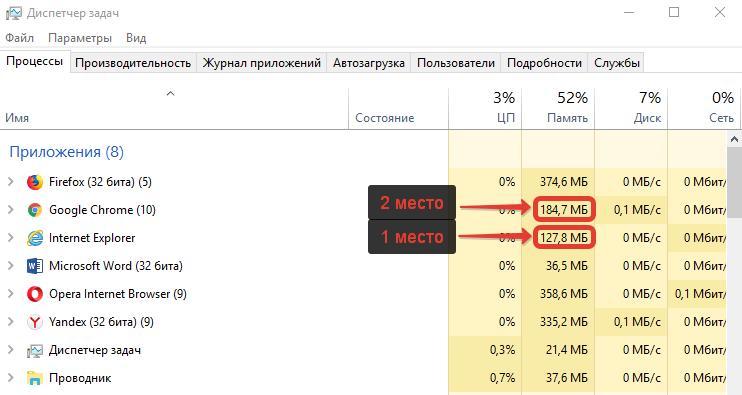 Какой браузер потребляет меньше всего оперативной памяти