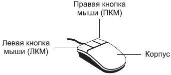 Кнопки ЛКМ и ПКМ фото рисунок