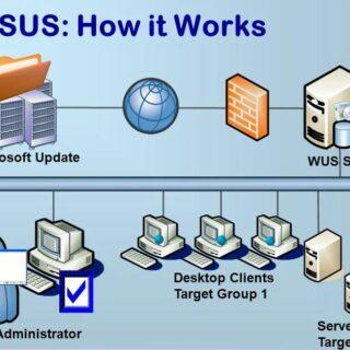 WSUS - Windows Server Update Services