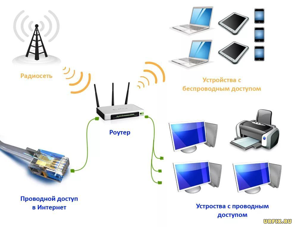 Схема подключения роутера, устройств, передачи интернета