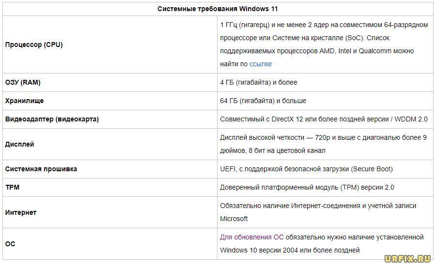 Системные требования Windows 11 к ПК